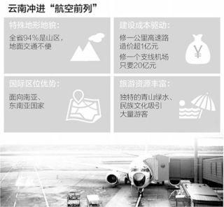 """云南经济发力""""航空+""""(样本)"""
