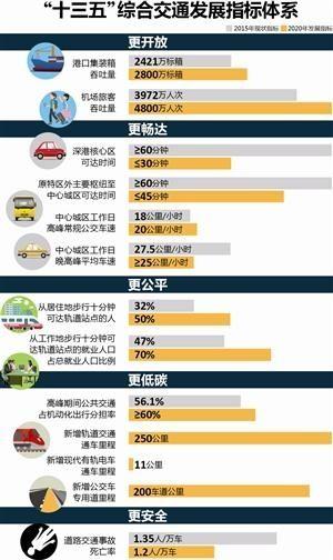 深圳拟建龙华通用机场 鼓励通航特色业务发展