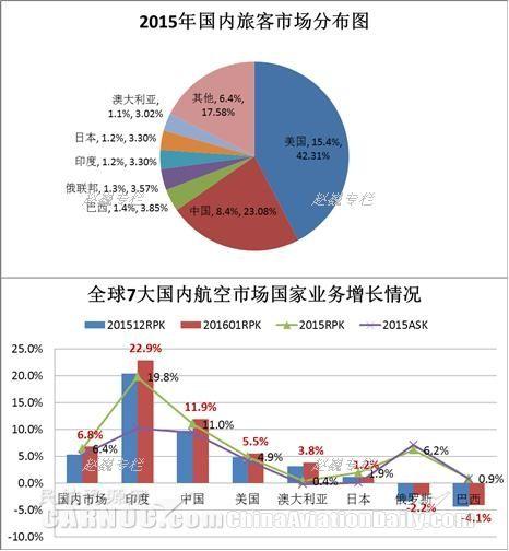 民航资源网 民航专业文章    相对于国际市场,因为受到人口基数和国土
