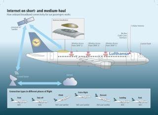德国汉莎航空将为中短途航班推出机上Wi-Fi服务