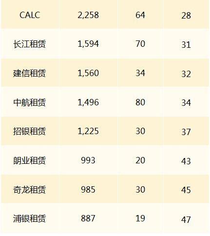 国内飞机租赁公司世界排名