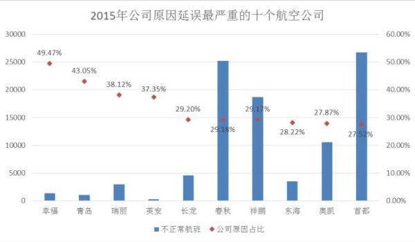 2015航延数据起底 厦航自身原因占比最小