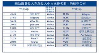 2015排名前十航司辅助服务收入达260亿美元