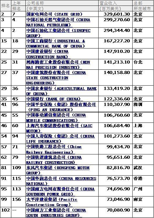 全球财富500强公布,110家中国公司上榜。