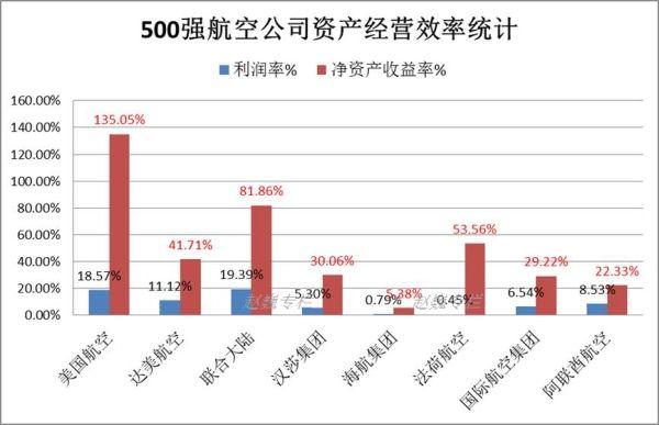 全球财富500强,航空公司共有8家上榜。