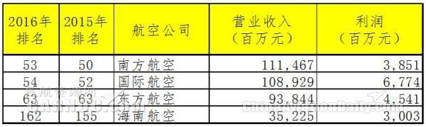 中国财富500强,交通类有4家航空公司上榜。