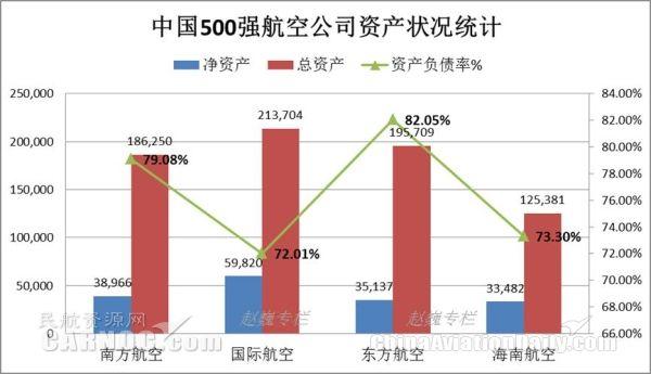 中国财富500强,四大航资产状况。