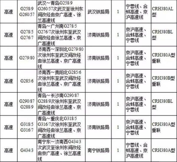 青岛去郑州,西安有高铁直达啦!9月有望通车