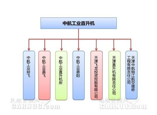中航直升机发布2016年报:净利润4.396亿