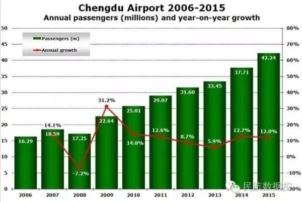主题:过去五年成都机场保持两位数增长,2015年超过4000万客流,国航依然份额最大   成都机场是中国第4大繁忙机场,也是2015年全球第32大繁忙机场,排位在北美西雅图-塔科马国际机场(31位)与多伦多皮尔逊国际机场(33位)之间。从市场增速方面观察,成都机场(12%)与西雅图机场(13%)极有可能在2016年超约排名第30位的休斯顿国际机场。   下个月成都机场将举办世界航线大会,这是第二次在中国举办。2009年9月世界航线大会第一次在中国举办。   52家航空公司直飞139个目的地   根据2