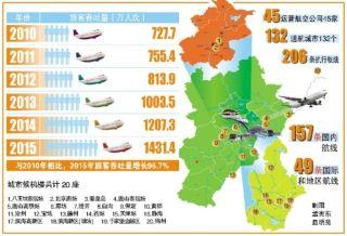 天津机场2号航站楼启用两周年 航线增至206条