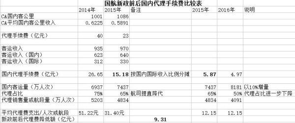 国航新政前后国内代理收费对比