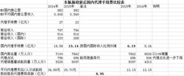 东航新政前后国内代理收费对比