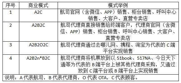 代理新政前国内机票销售商业模式