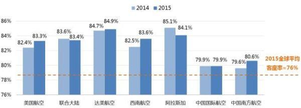 中美主要航空公司2015年客座率对比