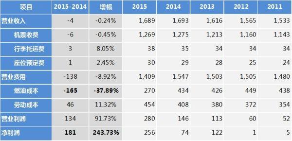 美国民航业2015年盈利表现(单位:亿美元)