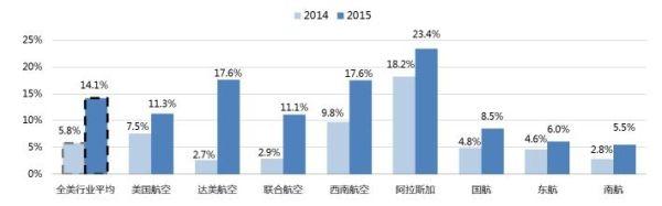 中美主要航空公司2015年收入利润率对比