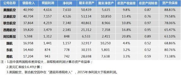 中美主要航空公司2015年财务分析(单位:百万美元)