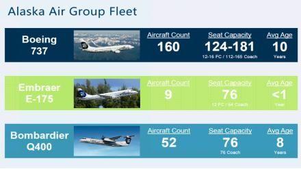 阿拉斯加航空机队结构