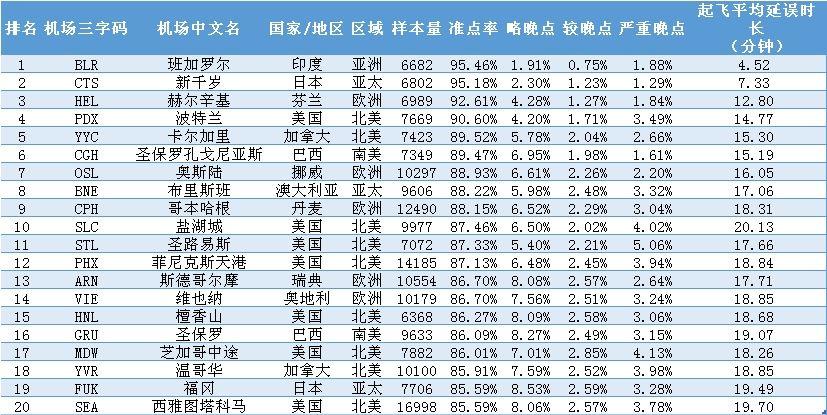 9月全球大型机场准点排名