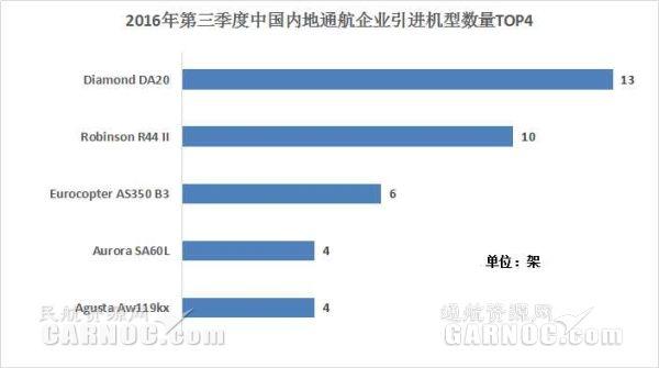 2016第三季度中国内地引进飞机机型数量TOP4。通航资源网制图。