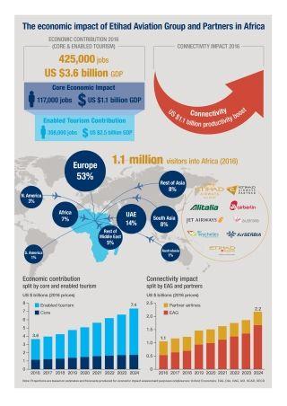 阿提哈德及伙伴今年将为非洲经济贡献36亿美元