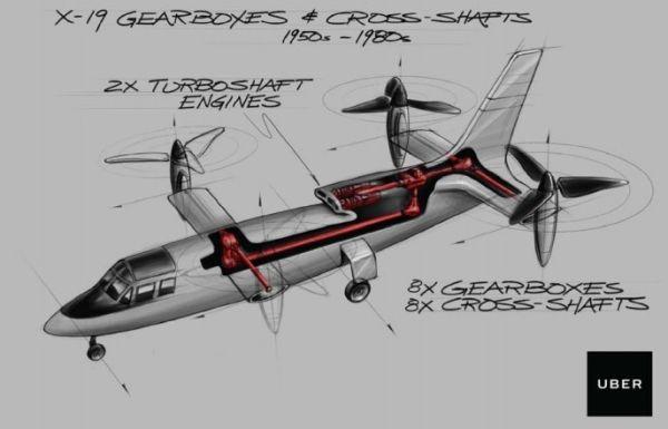 Uber要开发在都市里垂直起降的空中运输工具。