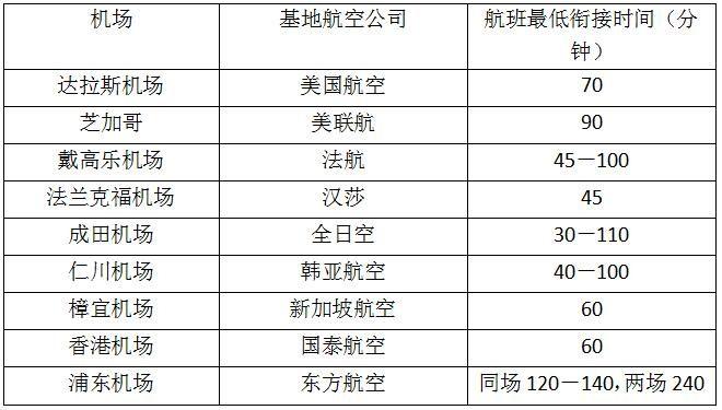 国际主要枢纽机场MCT参考表