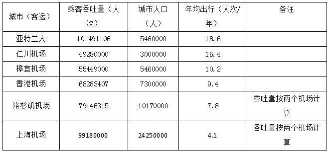 2015年主要机场城市年人均出行次数