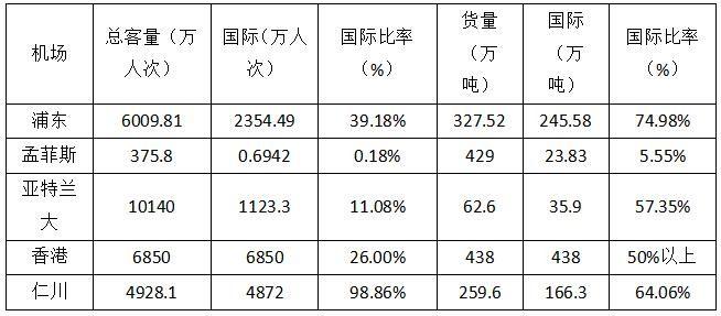 2015年主要机场国际客运、货运统计