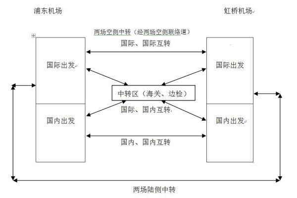 上海机场客运两场中转流程示意图