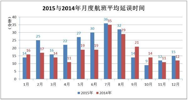 我国2014-2015年航班平均延误时间(分钟)