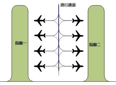 指廊式航站楼港湾地区机位布置图