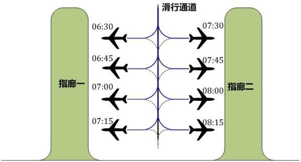 始发航班机位优化编排结果