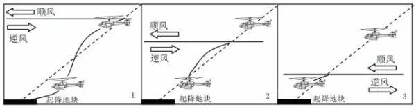 直升机飞行员必读—如何应对低空风切变?