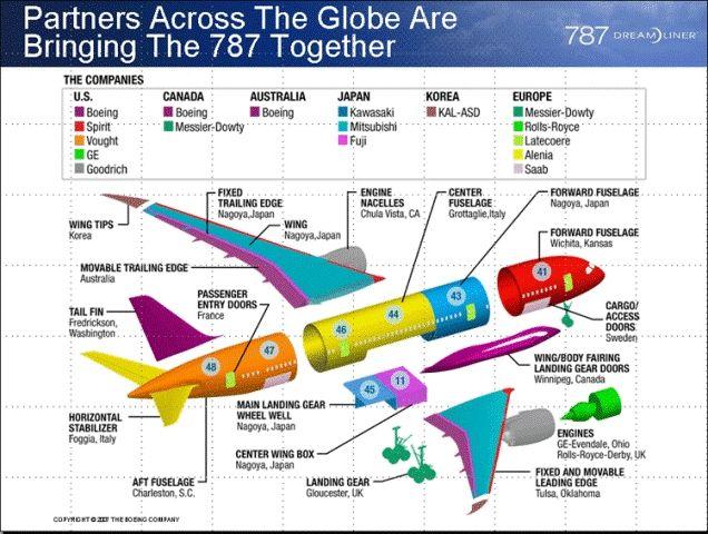 787飞机项目全球合作