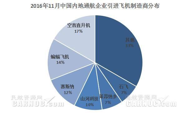 数据统计:2016年11月份中国内地通航企业共引进42架新机