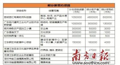 河源招商推介会签约176个大项目  规划建设通用机场