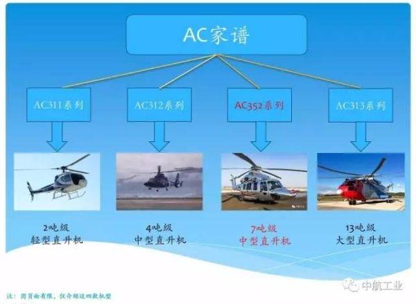 国产AC352直升机的问世将填补了中国民用直升机7吨级谱系的空白