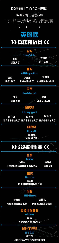广东航空大数据创新大赛获奖名单