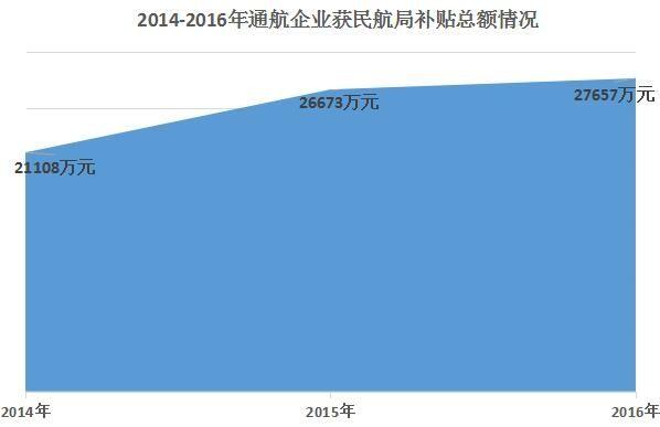 年终大盘点|民航局三年补贴通用航空企业金额达7.5亿元