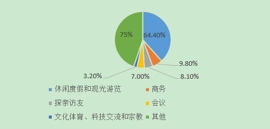 大数据为我们揭秘宁夏通用航空旅游业发展现状