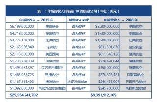 2015全球前10航司辅营收入总额达260亿美元