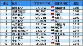 全球最安全航司Top12:前三甲中国航企占两席