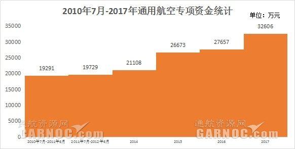 2017年获补贴的甲类通航企业(华东地区)一览