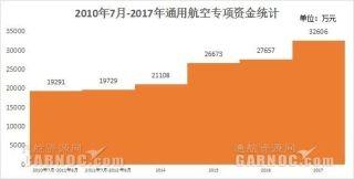 2017获补贴的甲类通航企业(华南、华中地区)一览