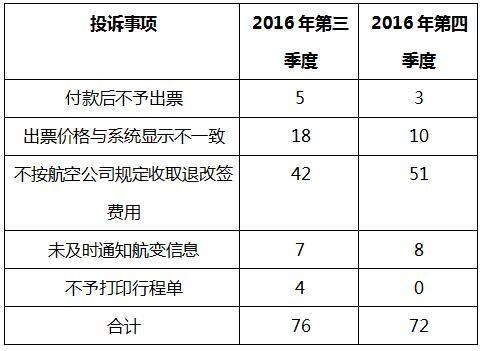 2016年四季度消费者投诉情况通报
