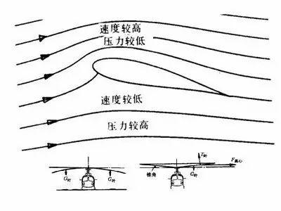 干货:十分钟就能读懂的直升机飞行原理图片