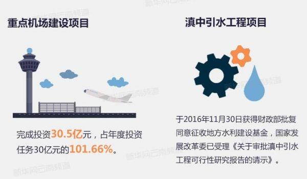 云南将重点督查20个重大项目 包括多个通用机场