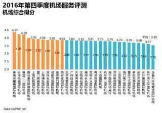 2016年第四季度机场服务评测报告发布